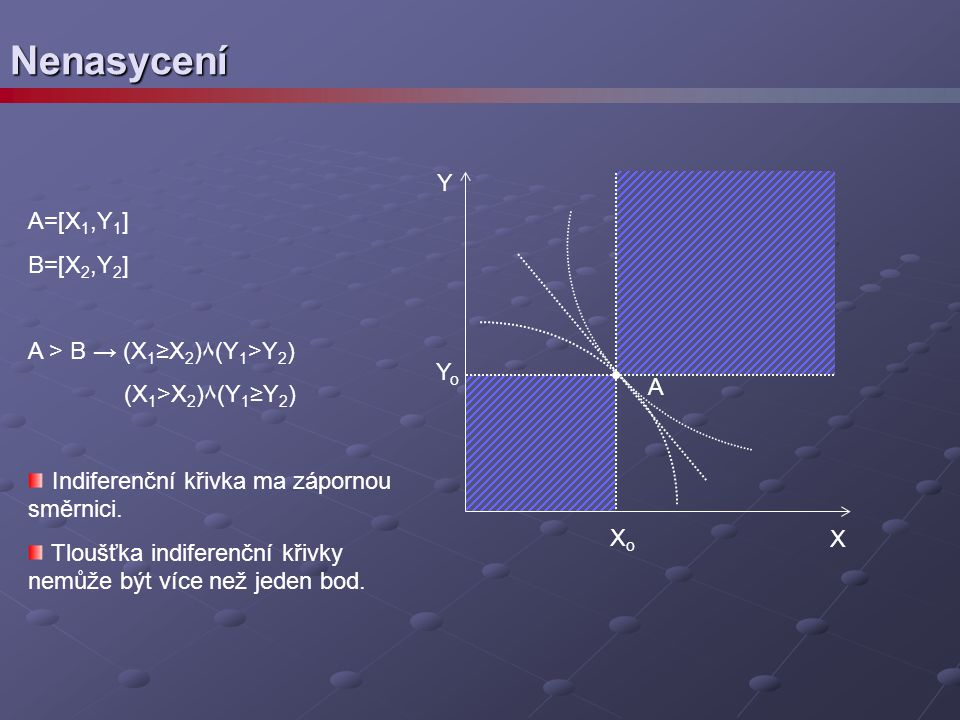 Nenasycení Y A=[X1,Y1] B=[X2,Y2] A > B → (X1≥X2)٨(Y1>Y2)
